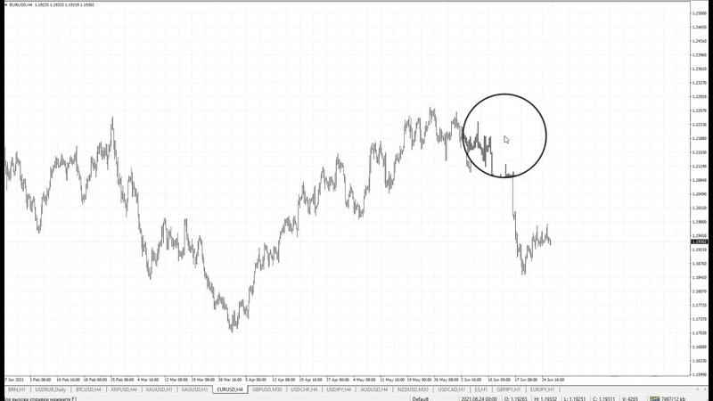 Обзор рынка текущей недели 28 06 2021