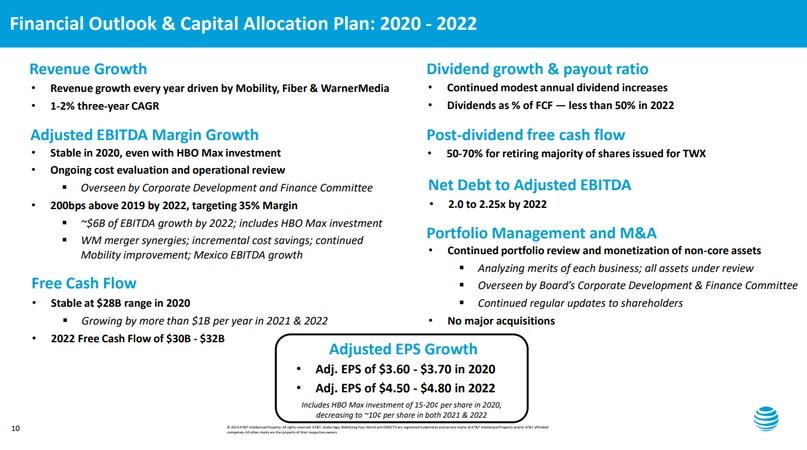 Рынок не смог не отреагировать на обновленный план менеджмента AT&T на 2020-22 гг. Так, FCF увеличится до $32 млрд., а показатель net debt / ebitda сократится до 2.0х