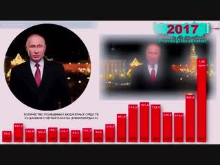 График хищения бюджетных средств 2000-2018