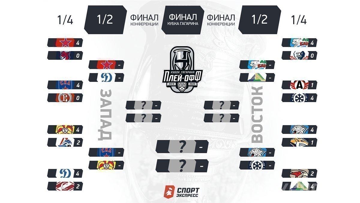 Кубок Гагарина-2020, второй раунд: расписание матчей