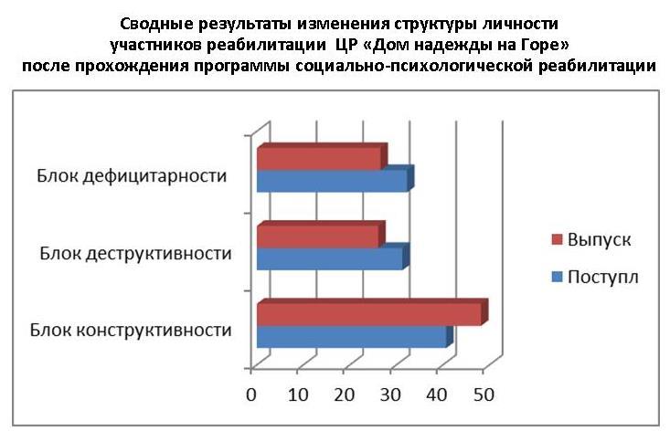 Ирина Тетеревкова, психолог-методист: О статистике выздоровления или Как измерить качество реабилитации, изображение №1