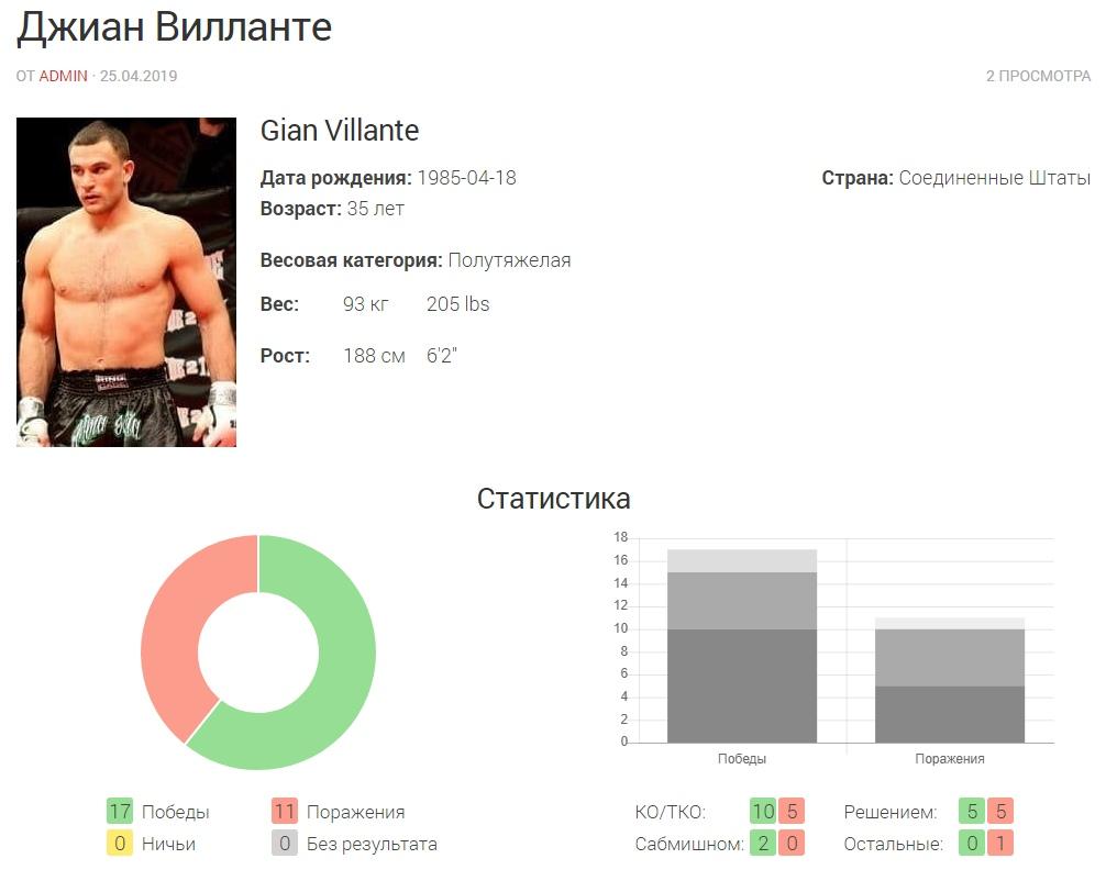 Прогноз на бой Джиан Вилланте — Морис Грин UFC on ESPN 12