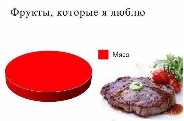 картинка как можно не любить мясо сомерхолдер фото
