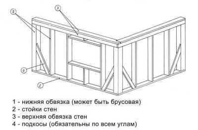 Каркасный дом своими руками, изображение №5