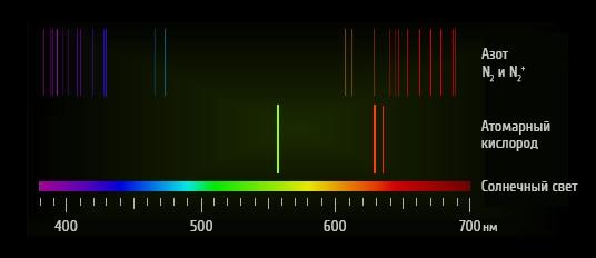 Спектр излучения полярного сияния