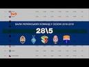 Як рейтинг футбольних асоціацій УЄФА впливає на долю українських клубів у єврокубках