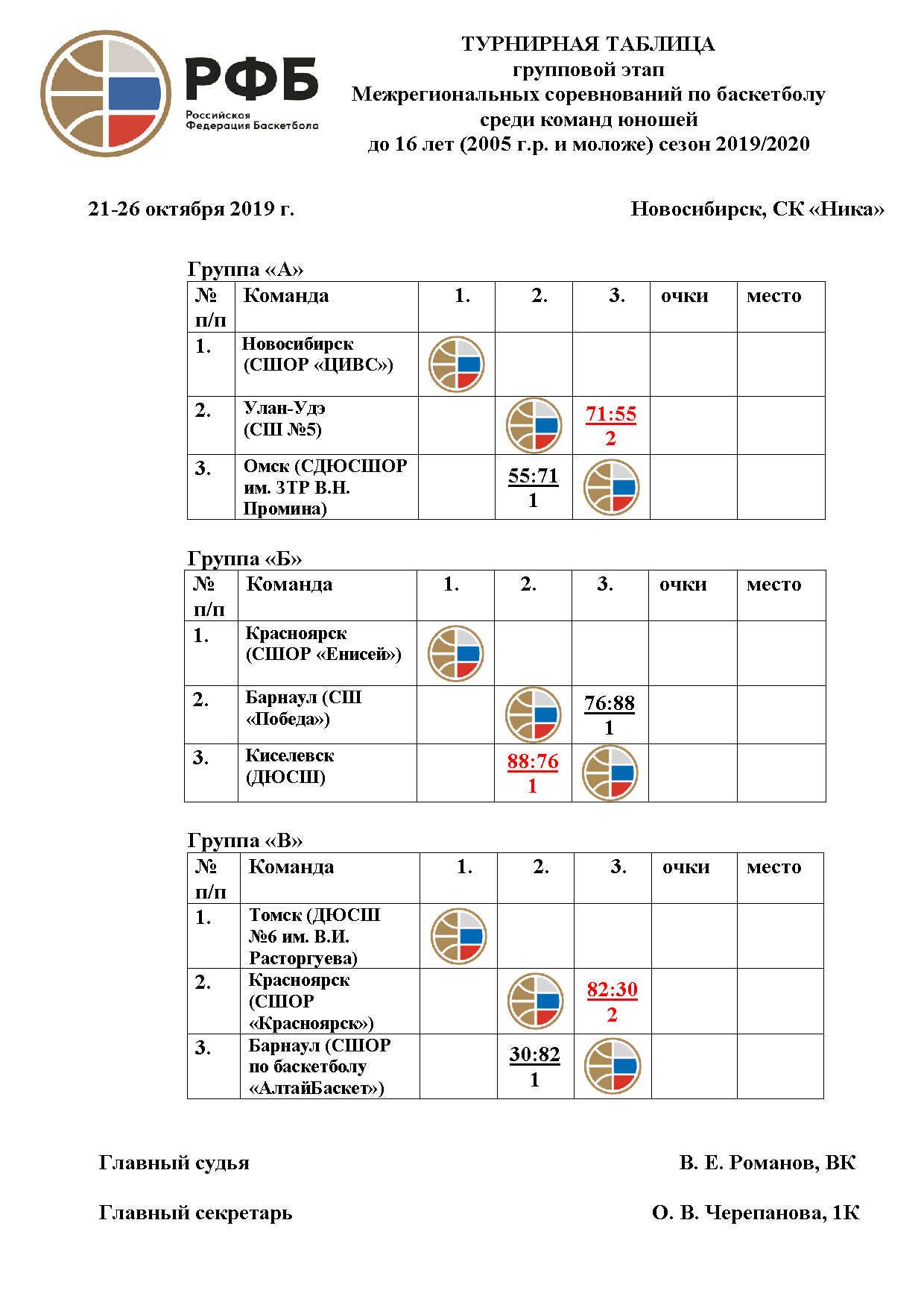 Итоги 1-го игрового дня группового этапа.