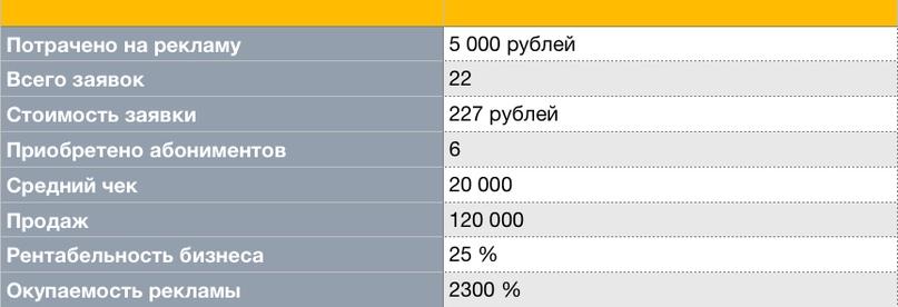 120 000 руб продаж за 2 недели через контекстную рекламу для фитнес-клуба, изображение №2