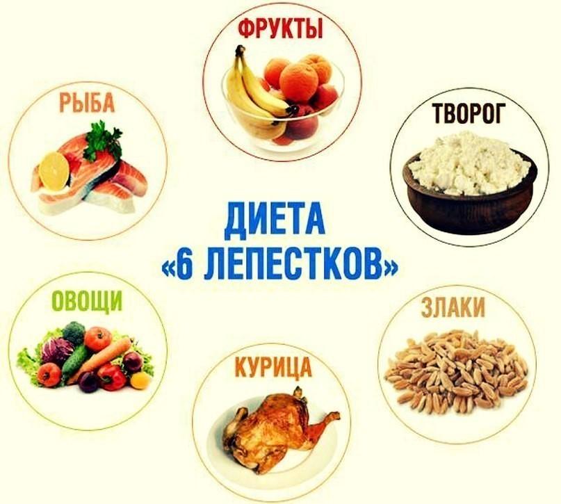 диета день белки день день углеводы