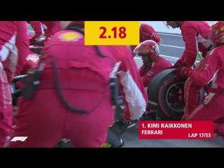 Dhl fastest pit stop award formula 1 2018 honda japanese grand prix (räikkönenferrari)