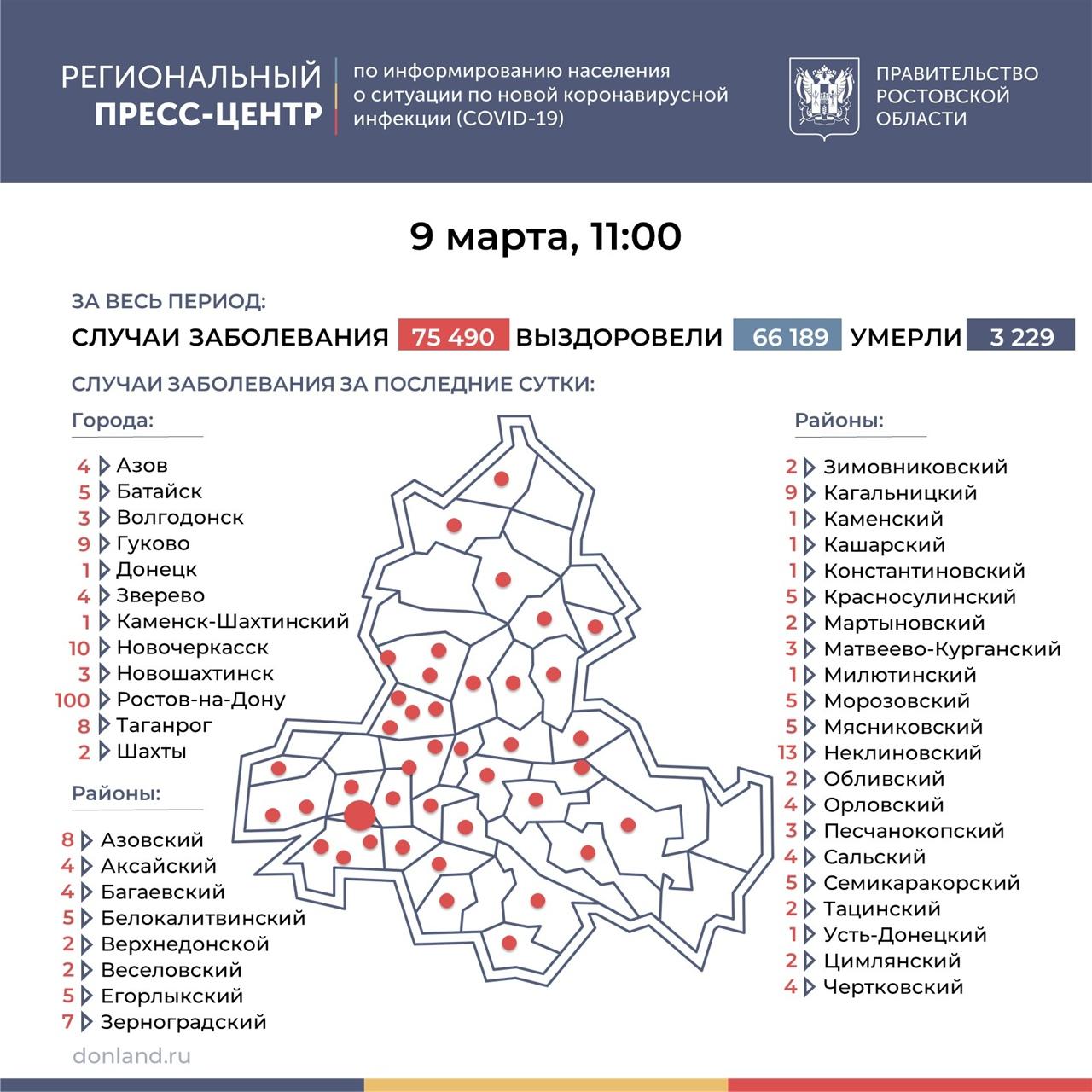 На Дону число инфицированных COVID-19 выросло на 262, в Таганроге 8 новых случаев