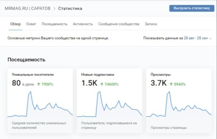 Статистика посещаемости новой группы MRMAG.RU   САРАТОВ за период 28.08.2020-28.09.2020 гг.