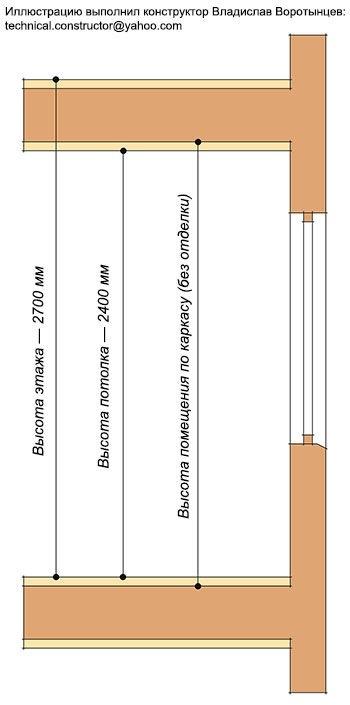 Расчёт длины стоек каркасной стены