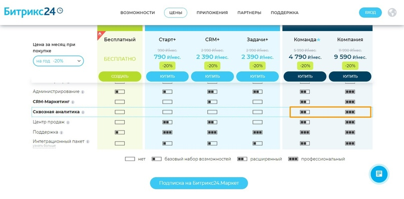 Как подключить группу ВКонтакте к сквозной аналитике CRM Битрикс24, изображение №20