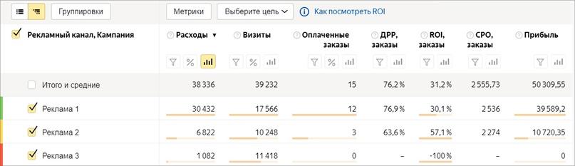 интерфейс в Яндкс Метрике для просмотра бюджета
