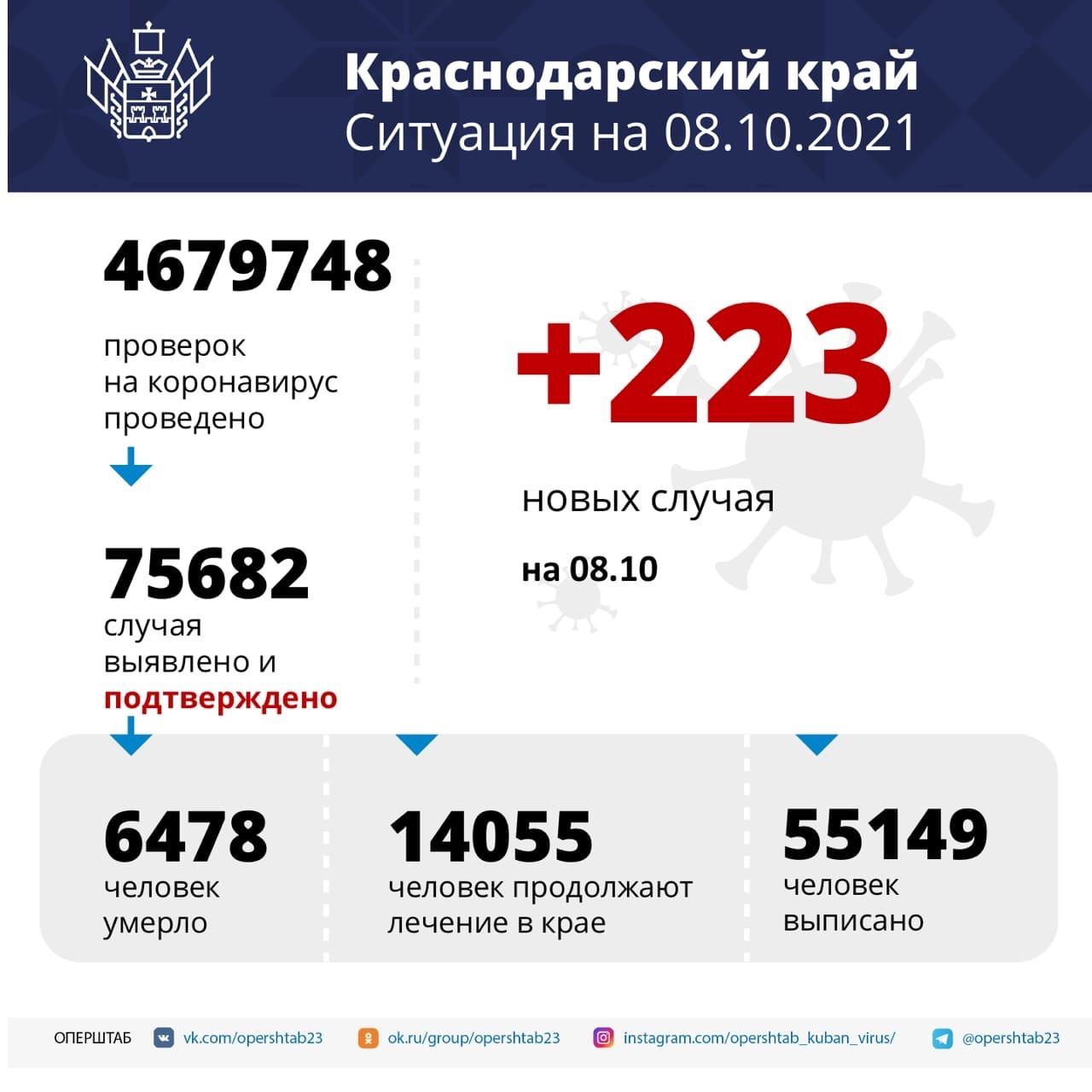 За последние сутки на Кубани выявили 223 случая...