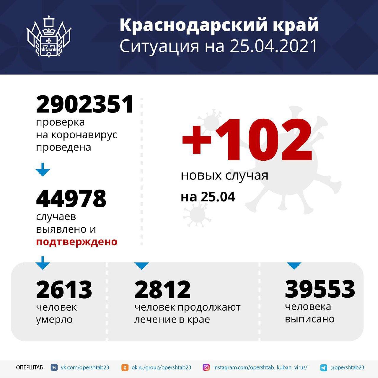 В регионе зарегистрировали 102 заболевших COVID-19За минувшие сутки...